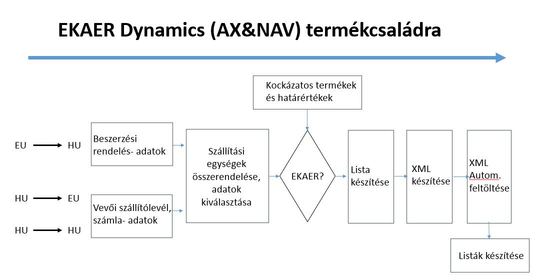 ERP MS (NAV, AX)